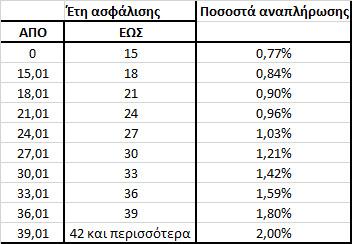Ποσοστά αναπλήρωσης για κάθε επιμέρους περίοδο ασφάλισης