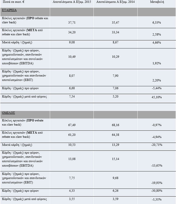 Πίνακας με τα οικονομικά στοιχεία του Ομίλου και της μητρικής ΙΑΣΩ