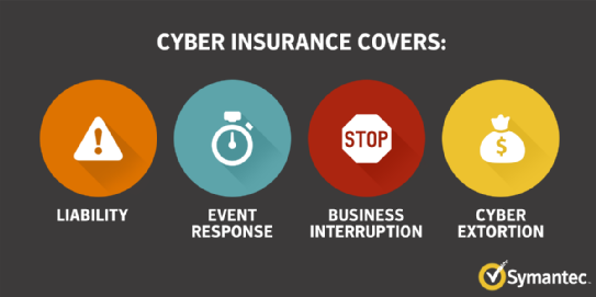 cyber insurance covers
