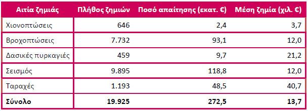 Μελέτη ΕΑΕΕ: Φυσικές καταστροφές και ταραχές στην Ελλάδα 1993 - 2014