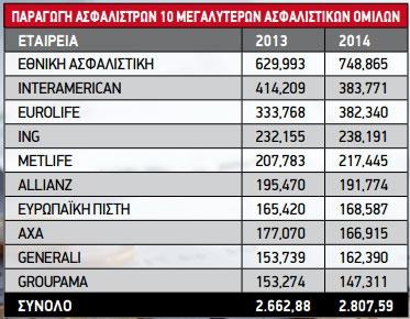 Ποιοι είναι οι 10 μεγαλύτεροι ασφαλιστικοί όμιλοι στην Ελλάδα;