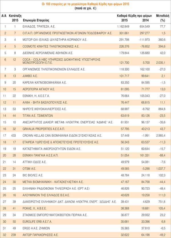 100 εταιρίες με τα μεγαλύτερα κέρδη