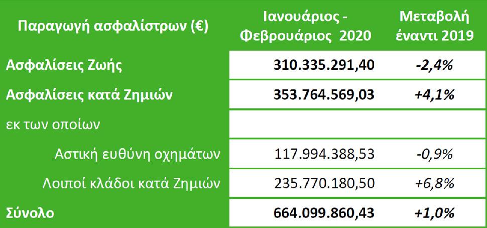 ΕΑΕΕ: Αυξημένη η παραγωγή ασφαλίστρων και τον Φεβρουάριο 1